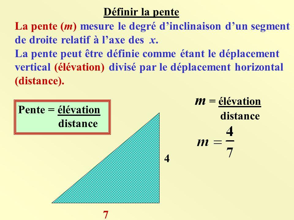 La pente (m) mesure le degré dinclinaison dun segment de droite relatif à laxe des x.