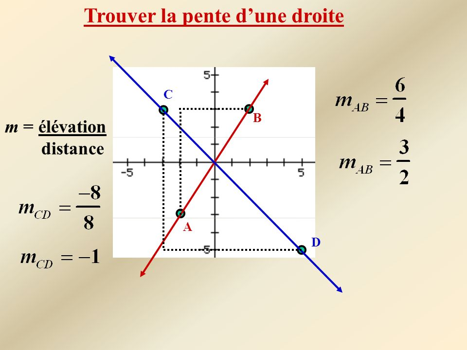Le changement Vertical peut se trouver en soustrayant les valeurs de y des deux points sur la droite: (y 2 - y 1 ) Le changement Horizontal peut se trouver en soustrayant les valeurs de x des deux points sur la droite: (x 2 - x 1 ) Formule de la pente m = élévation distance Pente = déplacement vertical déplacement horizontal Pente = y 2 - y 1 x 2 - x 1