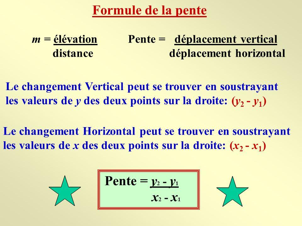 A(-3, 4) B(3, - 3) Utiliser la formule de la pente