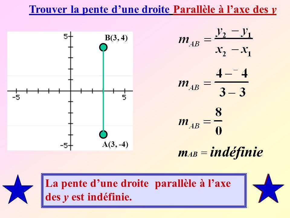 Trouver la pente dune droite Parallèle à laxe des y A(3, -4) B(3, 4) La pente dune droite parallèle à laxe des y est indéfinie.