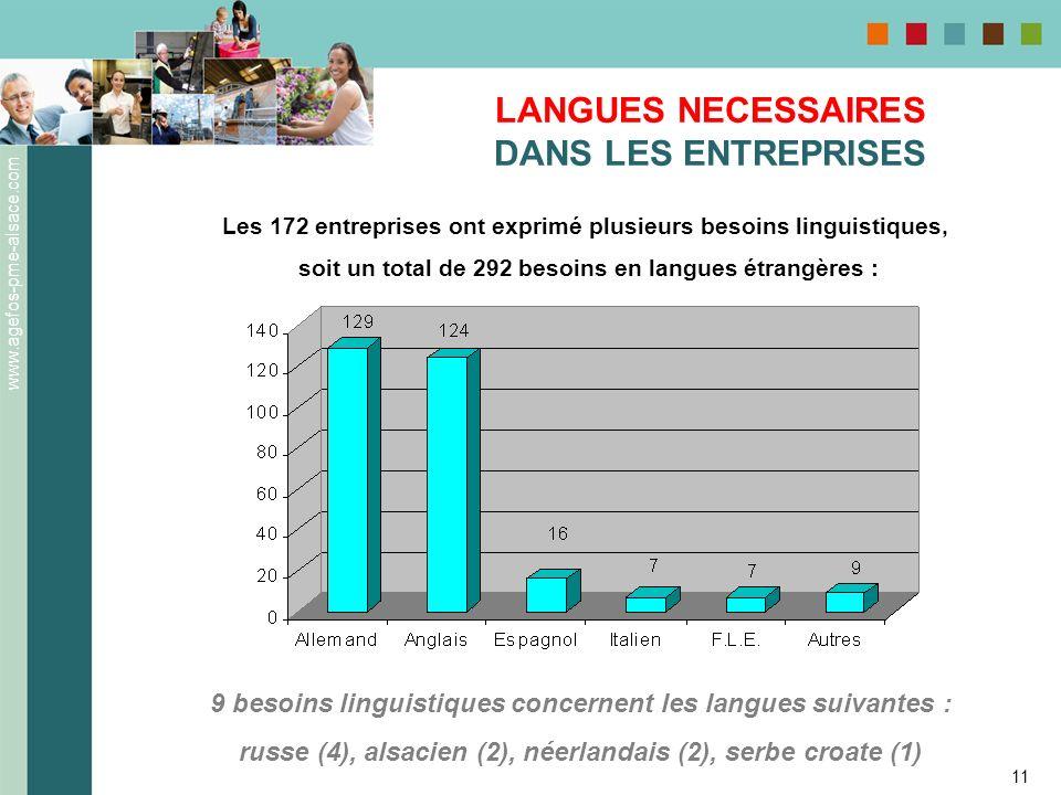 www.agefos-pme-alsace.com 11 LANGUES NECESSAIRES DANS LES ENTREPRISES Les 172 entreprises ont exprimé plusieurs besoins linguistiques, soit un total d