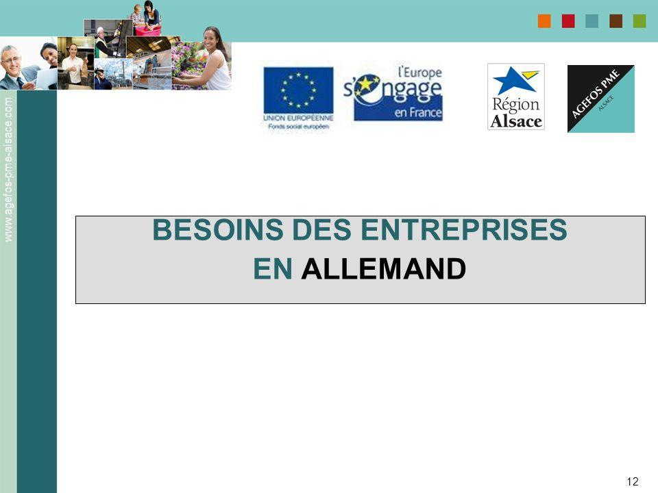 www.agefos-pme-alsace.com 12 BESOINS DES ENTREPRISES EN ALLEMAND