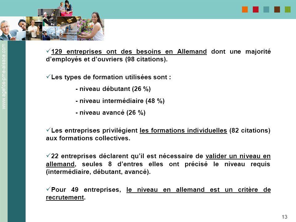 www.agefos-pme-alsace.com 13 129 entreprises ont des besoins en Allemand dont une majorité demployés et douvriers (98 citations). Les types de formati