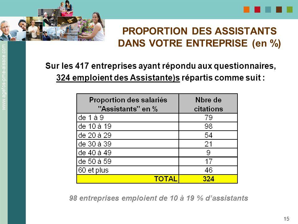 www.agefos-pme-alsace.com 15 Sur les 417 entreprises ayant répondu aux questionnaires, 324 emploient des Assistante)s répartis comme suit : PROPORTION