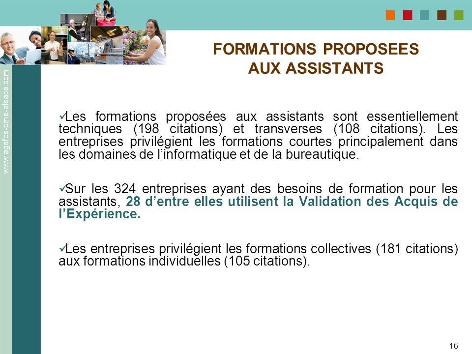 www.agefos-pme-alsace.com 16 Les formations proposées aux assistants sont essentiellement techniques (198 citations) et transverses (108 citations). L