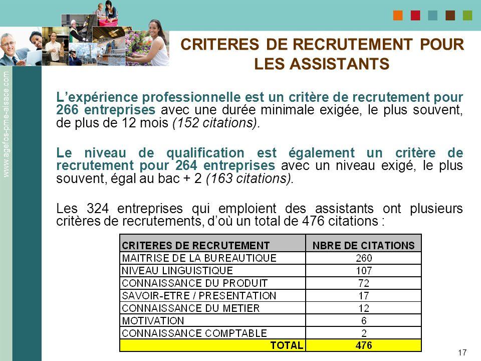 www.agefos-pme-alsace.com 17 CRITERES DE RECRUTEMENT POUR LES ASSISTANTS Lexpérience professionnelle est un critère de recrutement pour 266 entreprise