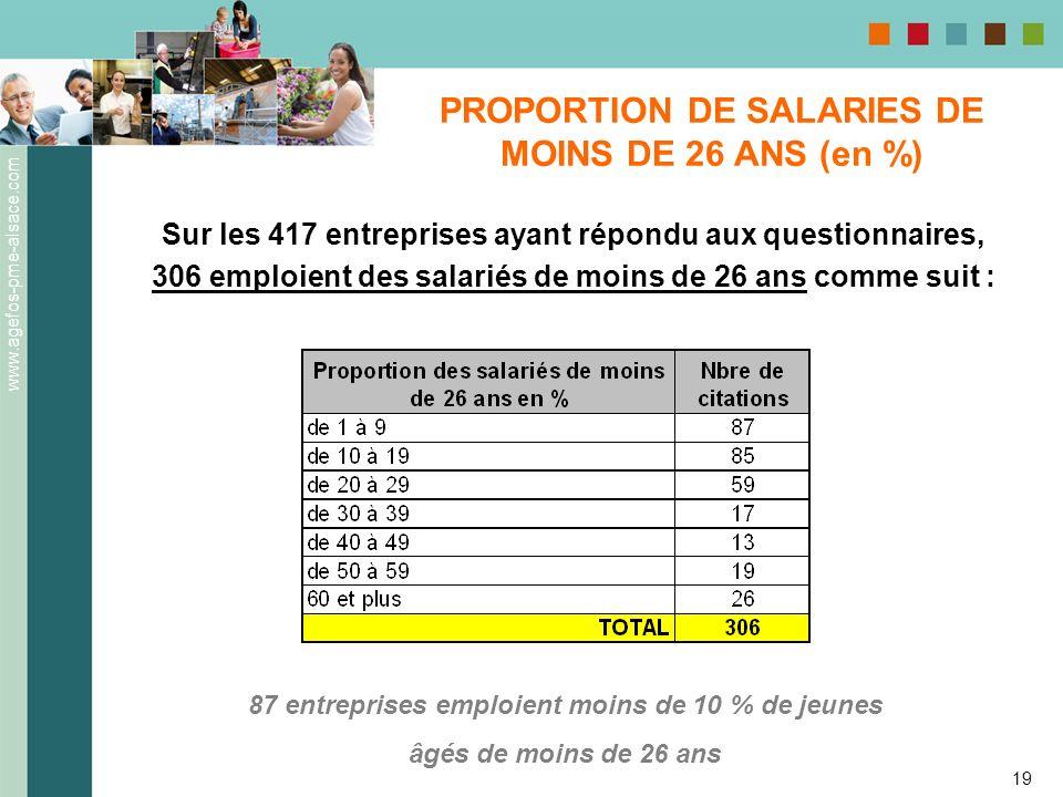 www.agefos-pme-alsace.com 19 PROPORTION DE SALARIES DE MOINS DE 26 ANS (en %) Sur les 417 entreprises ayant répondu aux questionnaires, 306 emploient