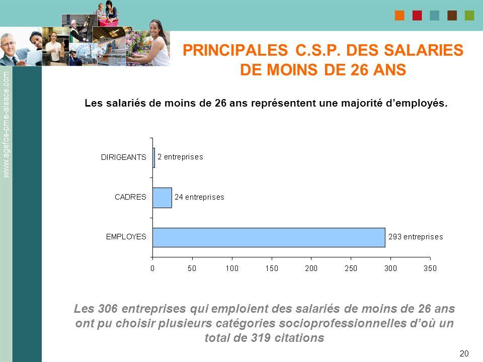 www.agefos-pme-alsace.com 20 PRINCIPALES C.S.P. DES SALARIES DE MOINS DE 26 ANS Les salariés de moins de 26 ans représentent une majorité demployés. L