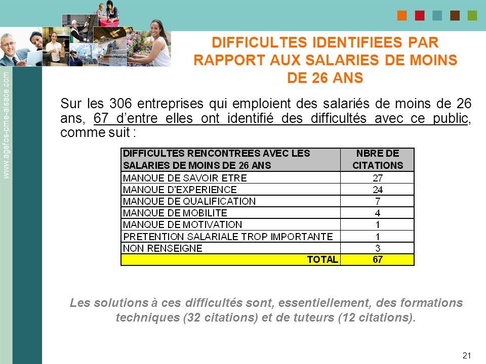 www.agefos-pme-alsace.com 21 DIFFICULTES IDENTIFIEES PAR RAPPORT AUX SALARIES DE MOINS DE 26 ANS Sur les 306 entreprises qui emploient des salariés de