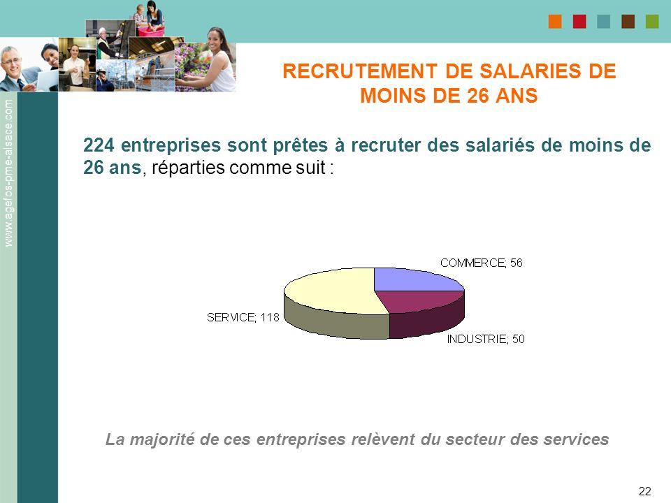 www.agefos-pme-alsace.com 22 RECRUTEMENT DE SALARIES DE MOINS DE 26 ANS 224 entreprises sont prêtes à recruter des salariés de moins de 26 ans, répart