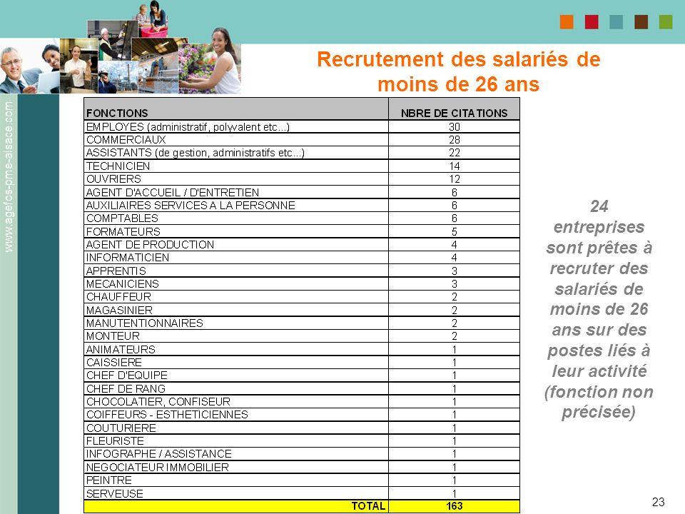 www.agefos-pme-alsace.com 23 Recrutement des salariés de moins de 26 ans 24 entreprises sont prêtes à recruter des salariés de moins de 26 ans sur des