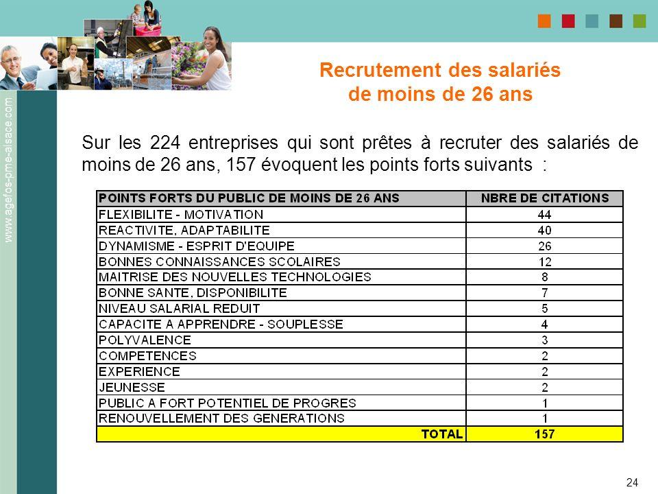 www.agefos-pme-alsace.com 24 Recrutement des salariés de moins de 26 ans Sur les 224 entreprises qui sont prêtes à recruter des salariés de moins de 2