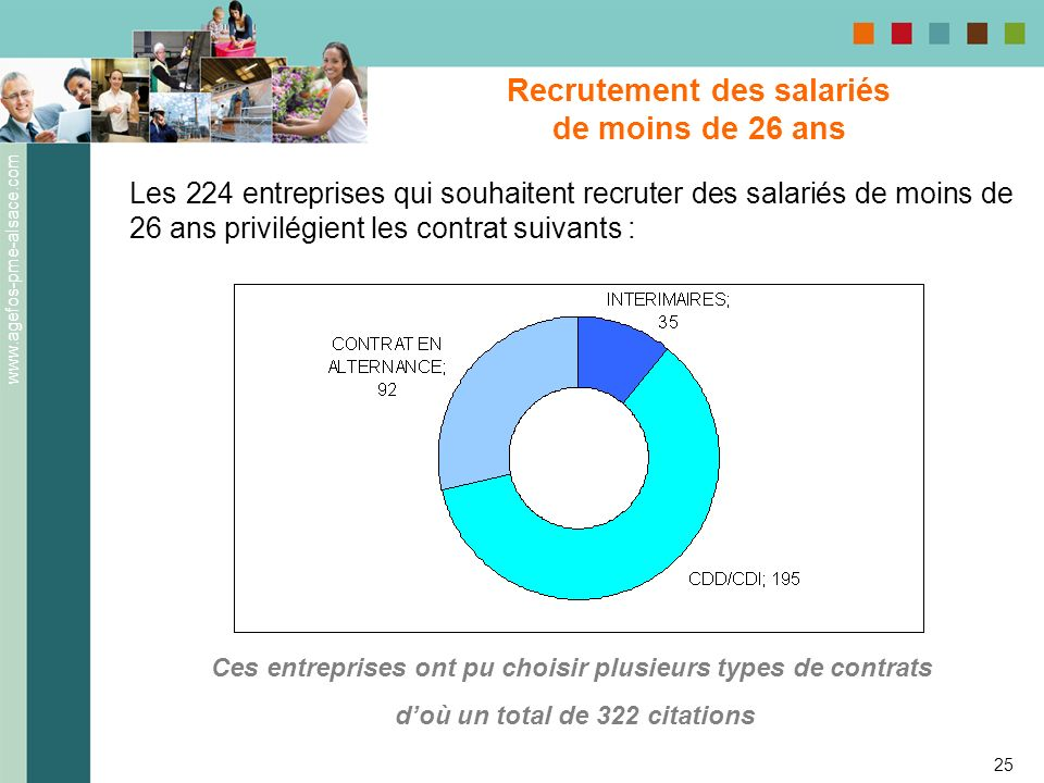 www.agefos-pme-alsace.com 25 Recrutement des salariés de moins de 26 ans Les 224 entreprises qui souhaitent recruter des salariés de moins de 26 ans p