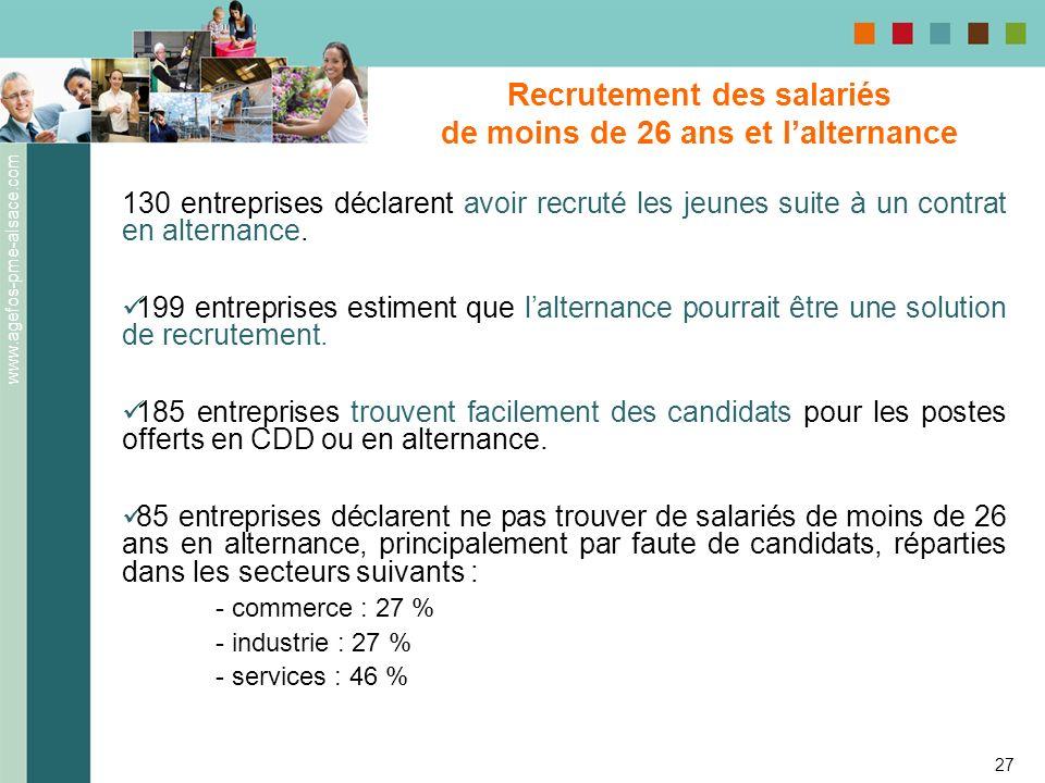 www.agefos-pme-alsace.com 27 130 entreprises déclarent avoir recruté les jeunes suite à un contrat en alternance. 199 entreprises estiment que laltern