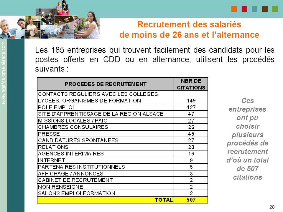 www.agefos-pme-alsace.com 28 Les 185 entreprises qui trouvent facilement des candidats pour les postes offerts en CDD ou en alternance, utilisent les