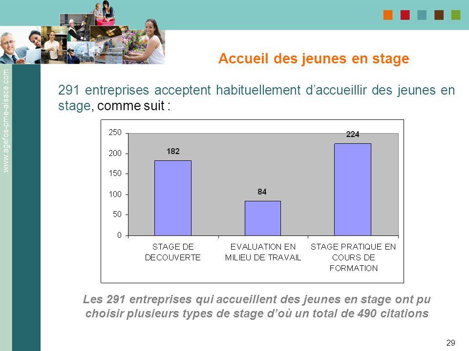 www.agefos-pme-alsace.com 29 Accueil des jeunes en stage 291 entreprises acceptent habituellement daccueillir des jeunes en stage, comme suit : Les 29