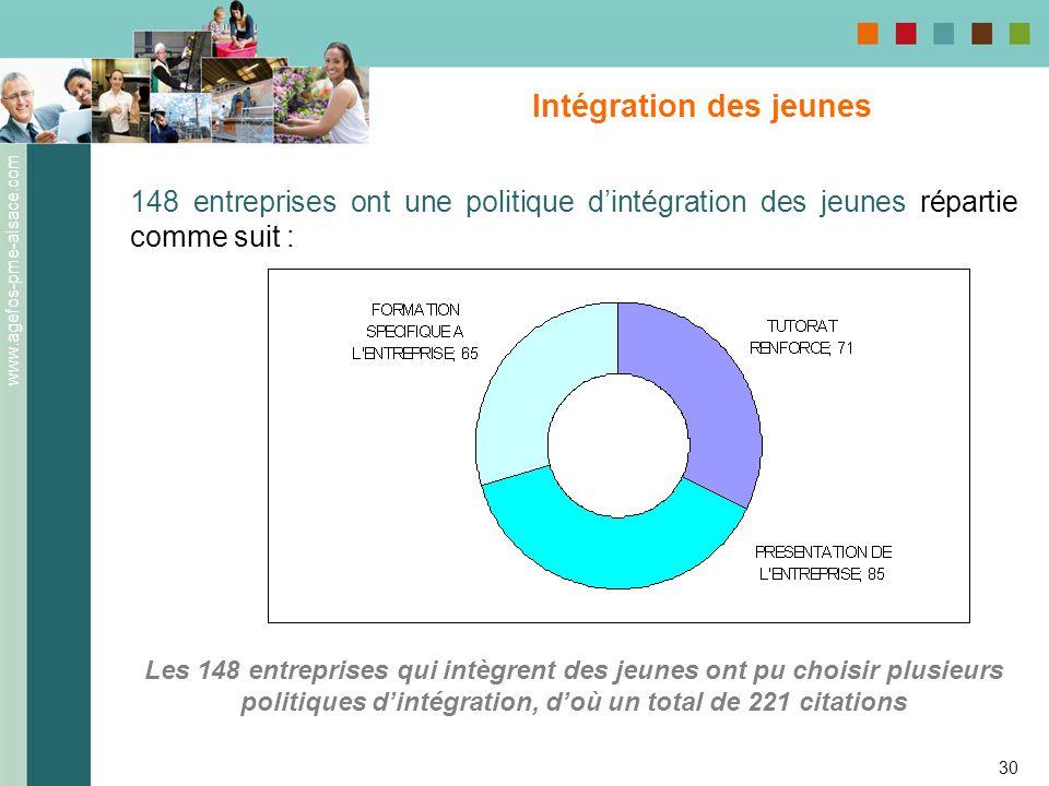 www.agefos-pme-alsace.com 30 Intégration des jeunes 148 entreprises ont une politique dintégration des jeunes répartie comme suit : Les 148 entreprise