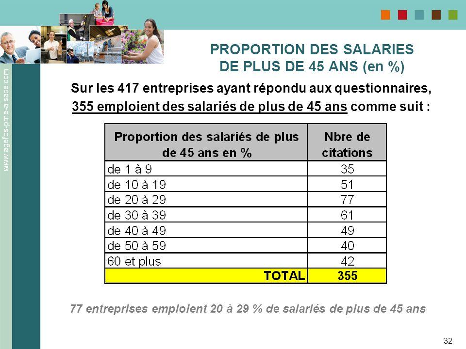 www.agefos-pme-alsace.com 32 PROPORTION DES SALARIES DE PLUS DE 45 ANS (en %) Sur les 417 entreprises ayant répondu aux questionnaires, 355 emploient
