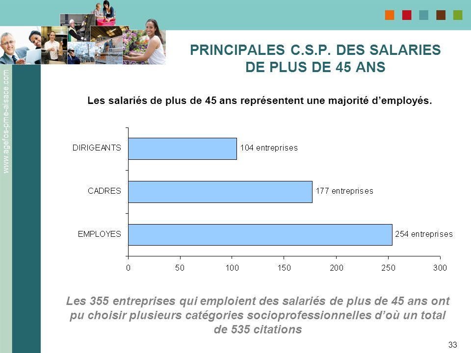 www.agefos-pme-alsace.com 33 PRINCIPALES C.S.P. DES SALARIES DE PLUS DE 45 ANS Les salariés de plus de 45 ans représentent une majorité demployés. Les