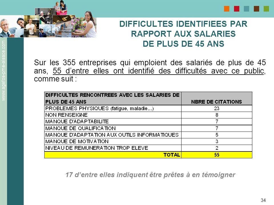 www.agefos-pme-alsace.com 34 DIFFICULTES IDENTIFIEES PAR RAPPORT AUX SALARIES DE PLUS DE 45 ANS Sur les 355 entreprises qui emploient des salariés de