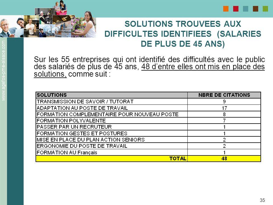 www.agefos-pme-alsace.com 35 SOLUTIONS TROUVEES AUX DIFFICULTES IDENTIFIEES (SALARIES DE PLUS DE 45 ANS) Sur les 55 entreprises qui ont identifié des