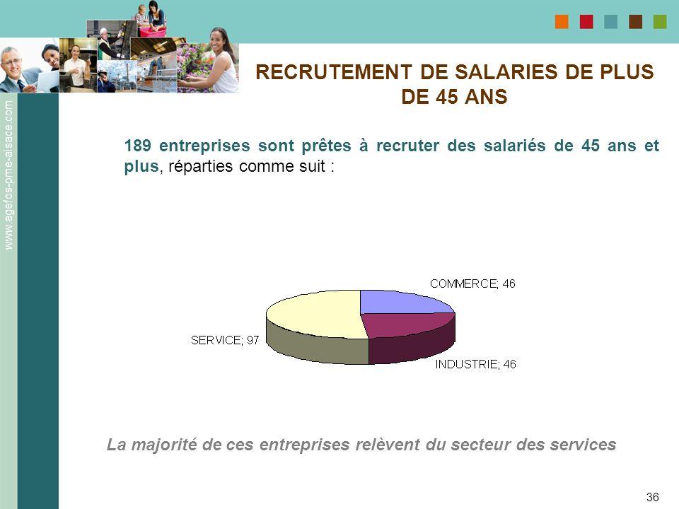 www.agefos-pme-alsace.com 36 RECRUTEMENT DE SALARIES DE PLUS DE 45 ANS 189 entreprises sont prêtes à recruter des salariés de 45 ans et plus, répartie
