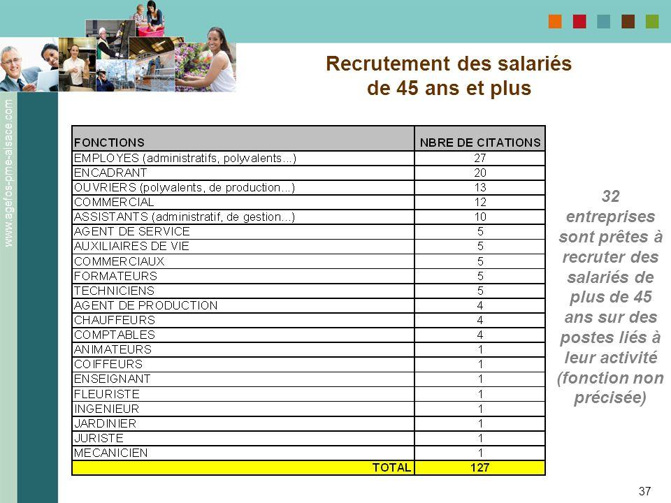 www.agefos-pme-alsace.com 37 Recrutement des salariés de 45 ans et plus 32 entreprises sont prêtes à recruter des salariés de plus de 45 ans sur des p