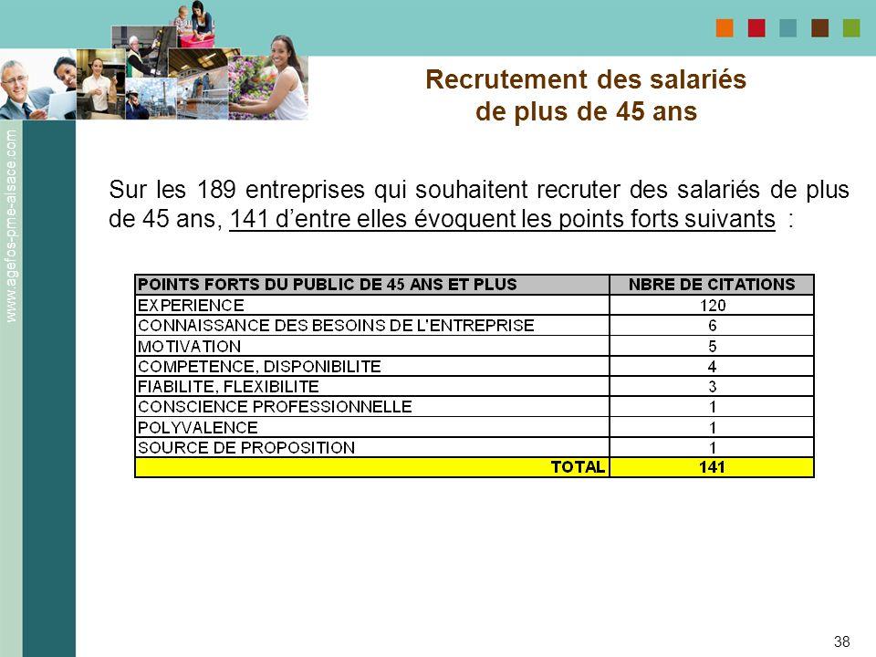 www.agefos-pme-alsace.com 38 Recrutement des salariés de plus de 45 ans Sur les 189 entreprises qui souhaitent recruter des salariés de plus de 45 ans