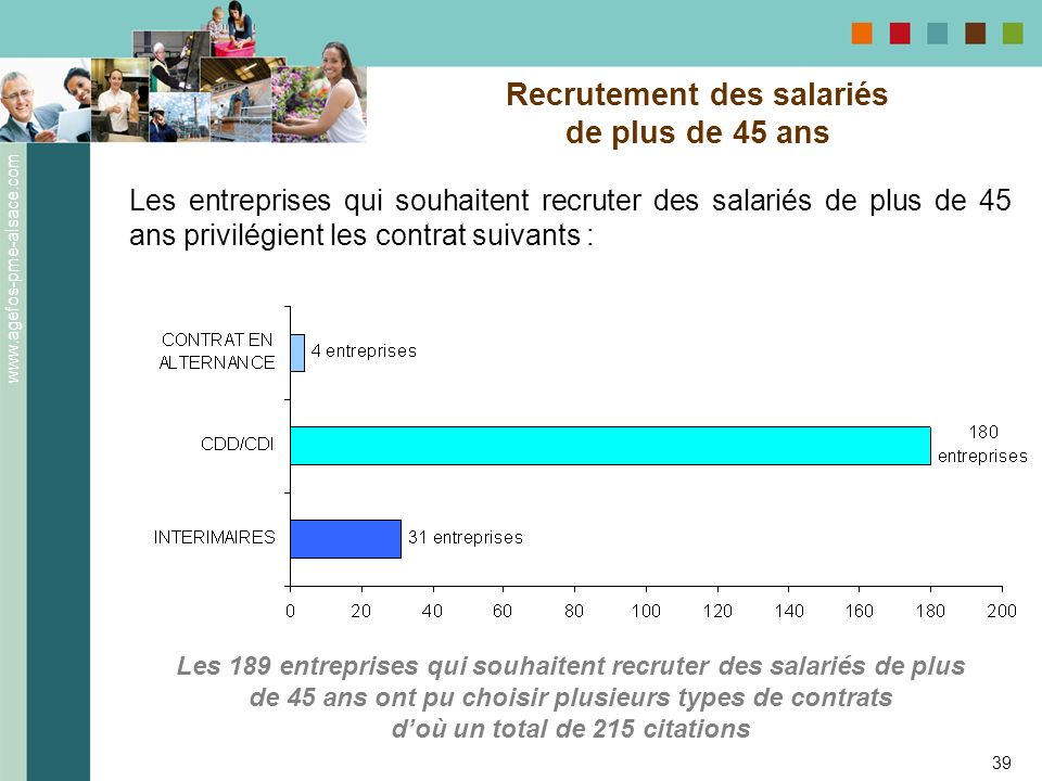 www.agefos-pme-alsace.com 39 Recrutement des salariés de plus de 45 ans Les entreprises qui souhaitent recruter des salariés de plus de 45 ans privilé