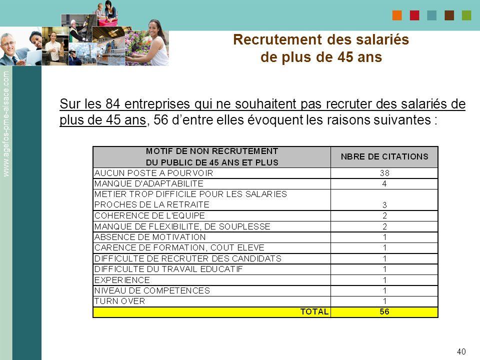 www.agefos-pme-alsace.com 40 Recrutement des salariés de plus de 45 ans Sur les 84 entreprises qui ne souhaitent pas recruter des salariés de plus de