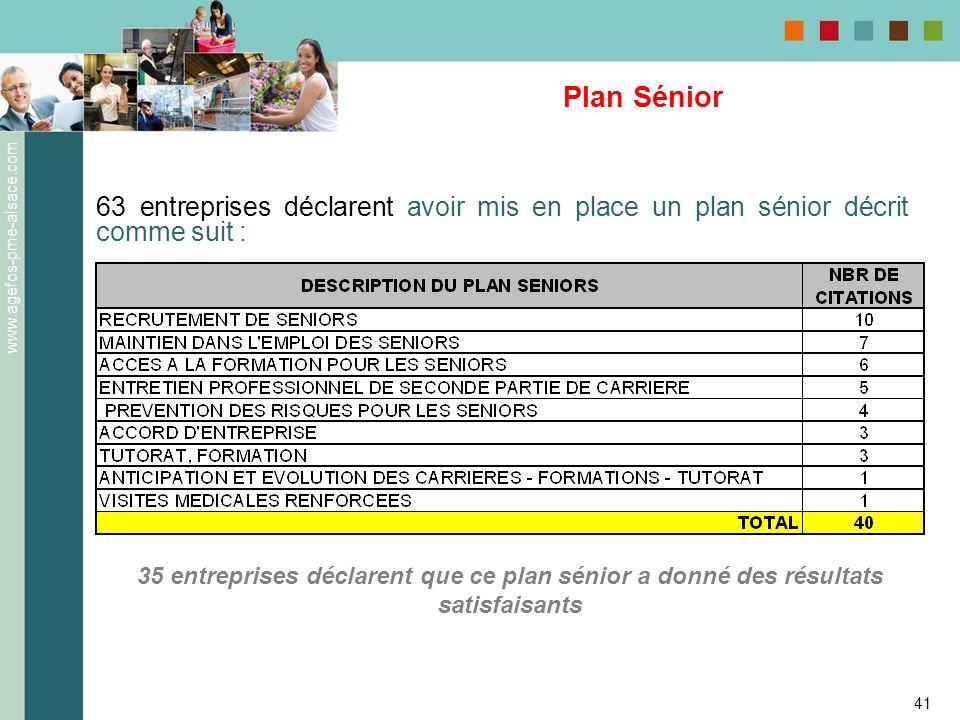 www.agefos-pme-alsace.com 41 Plan Sénior 63 entreprises déclarent avoir mis en place un plan sénior décrit comme suit : 35 entreprises déclarent que c