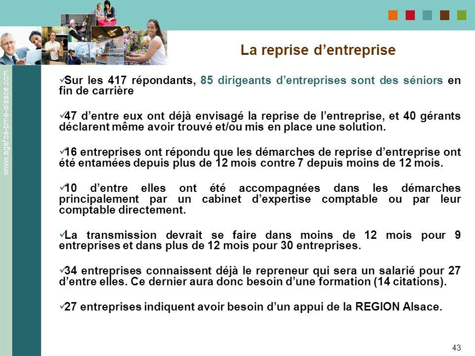 www.agefos-pme-alsace.com 43 Sur les 417 répondants, 85 dirigeants dentreprises sont des séniors en fin de carrière 47 dentre eux ont déjà envisagé la