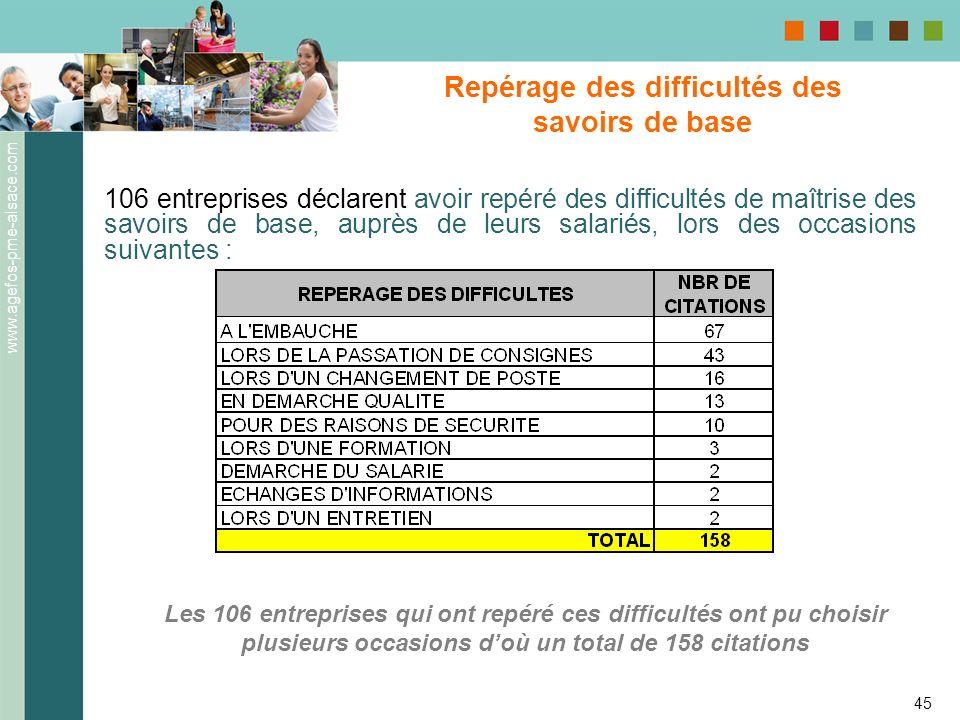www.agefos-pme-alsace.com 45 Repérage des difficultés des savoirs de base 106 entreprises déclarent avoir repéré des difficultés de maîtrise des savoi