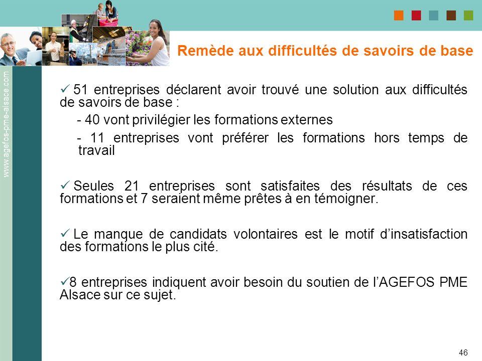 www.agefos-pme-alsace.com 46 51 entreprises déclarent avoir trouvé une solution aux difficultés de savoirs de base : - 40 vont privilégier les formati