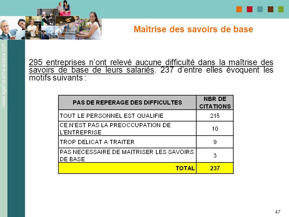 www.agefos-pme-alsace.com 47 Maîtrise des savoirs de base 295 entreprises nont relevé aucune difficulté dans la maîtrise des savoirs de base de leurs