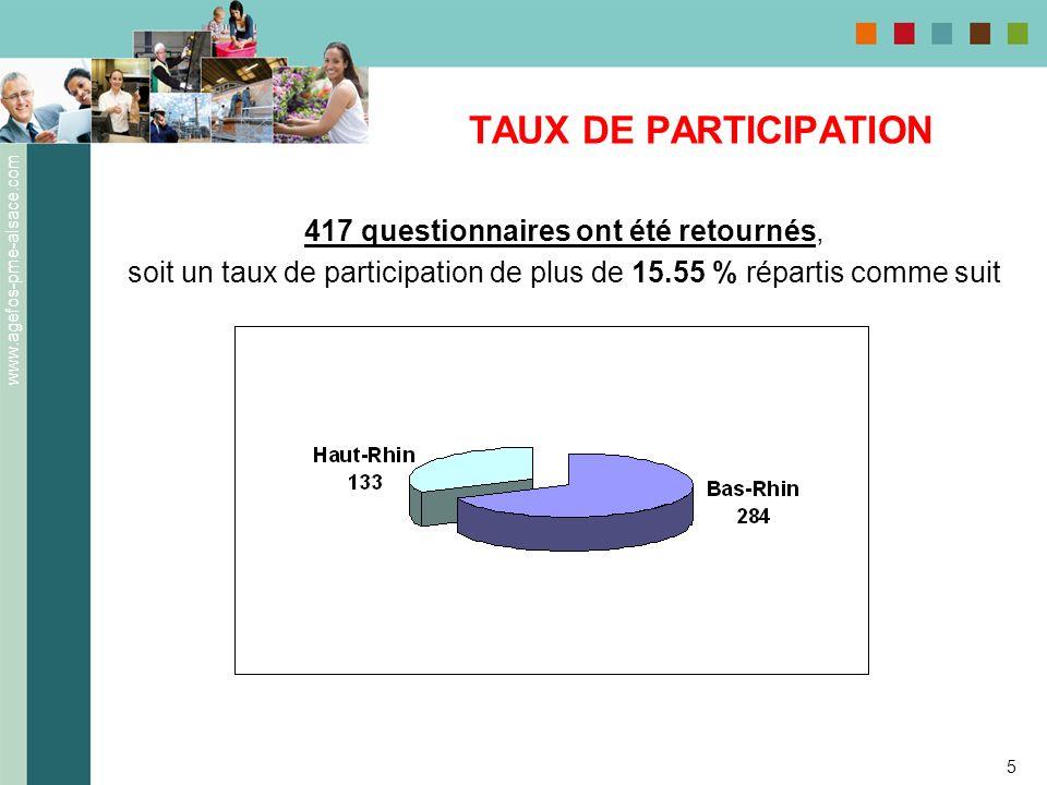 www.agefos-pme-alsace.com 5 TAUX DE PARTICIPATION 417 questionnaires ont été retournés, soit un taux de participation de plus de 15.55 % répartis comm