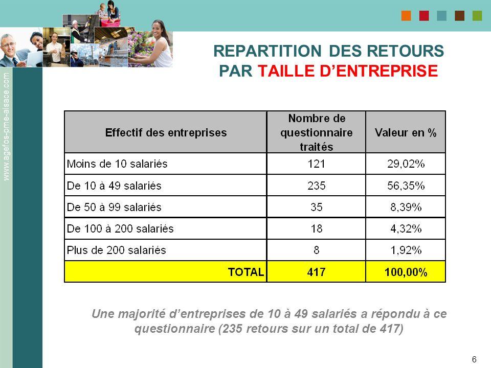 www.agefos-pme-alsace.com 6 REPARTITION DES RETOURS PAR TAILLE DENTREPRISE Une majorité dentreprises de 10 à 49 salariés a répondu à ce questionnaire