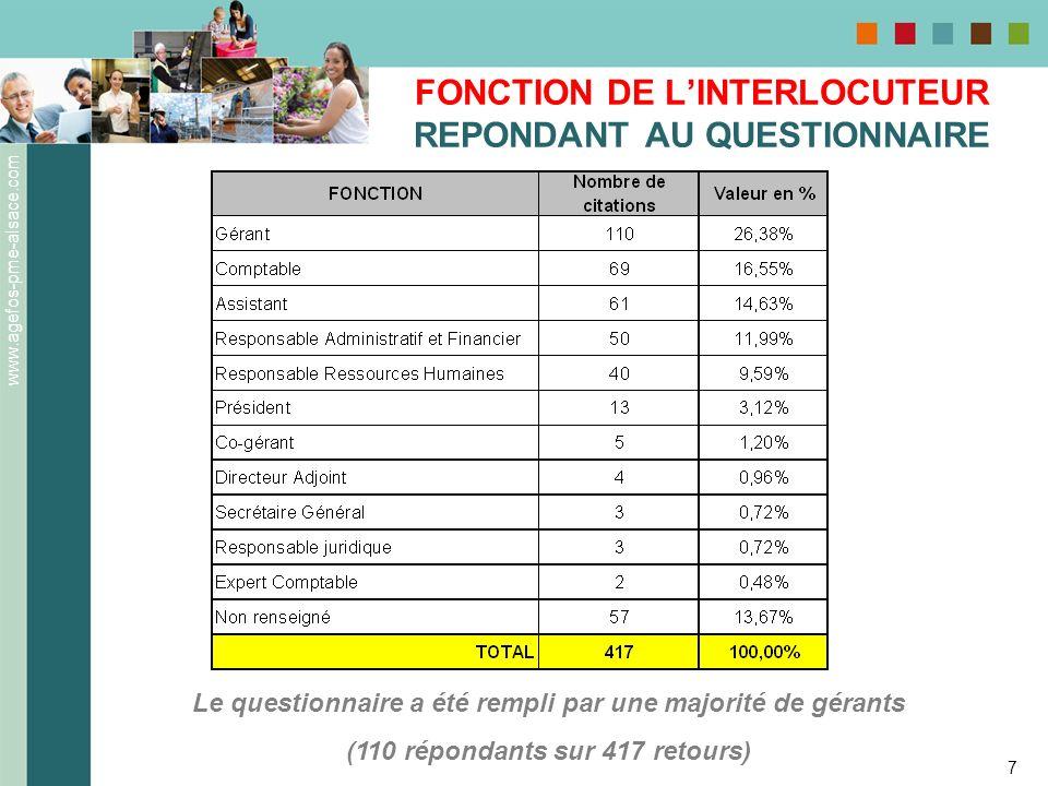 www.agefos-pme-alsace.com 7 FONCTION DE LINTERLOCUTEUR REPONDANT AU QUESTIONNAIRE Le questionnaire a été rempli par une majorité de gérants (110 répon