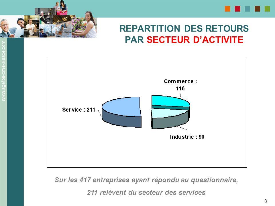 www.agefos-pme-alsace.com 8 REPARTITION DES RETOURS PAR SECTEUR DACTIVITE Sur les 417 entreprises ayant répondu au questionnaire, 211 relèvent du sect