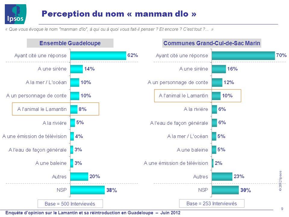 © 2012 Ipsos Enquête dopinion sur le Lamantin et sa réintroduction en Guadeloupe – Juin 2012 Perception du nom « manman dlo » 9 Base = 500 Interviewés
