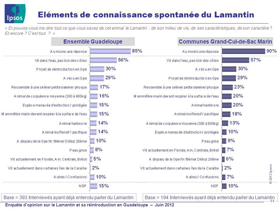 © 2012 Ipsos Enquête dopinion sur le Lamantin et sa réintroduction en Guadeloupe – Juin 2012 Eléments de connaissance spontanée du Lamantin 11 Base =
