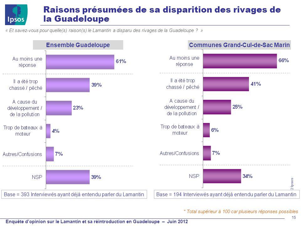 © 2012 Ipsos Enquête dopinion sur le Lamantin et sa réintroduction en Guadeloupe – Juin 2012 Raisons présumées de sa disparition des rivages de la Gua