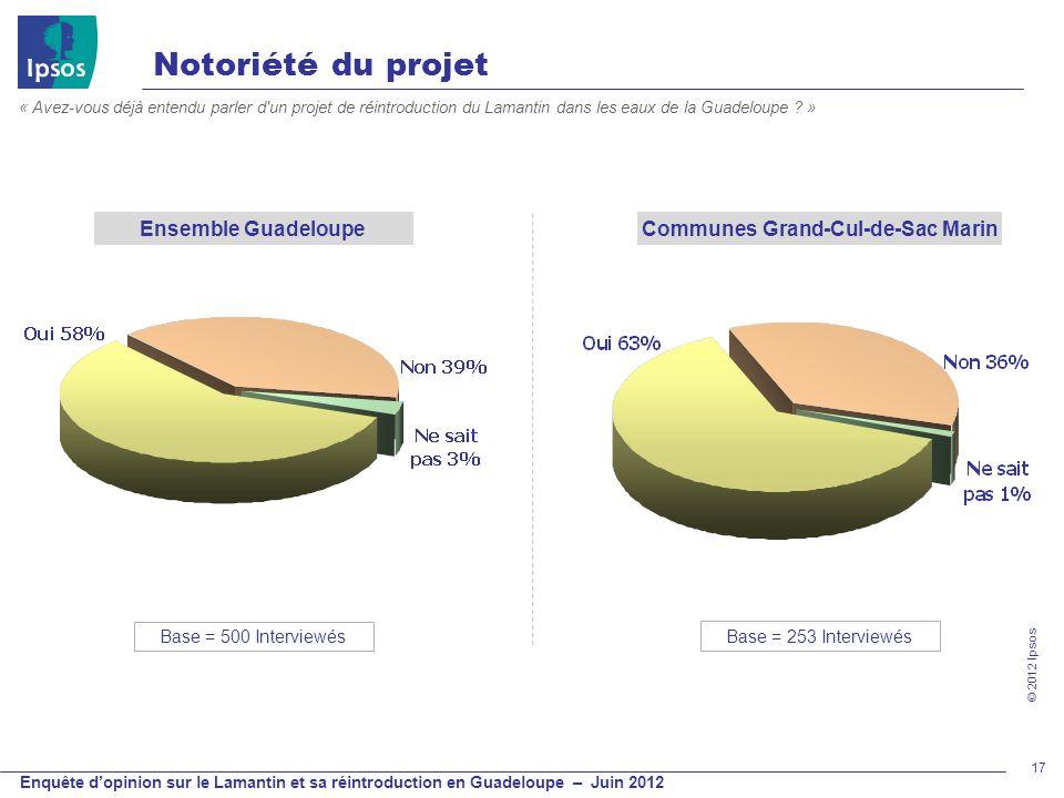 © 2012 Ipsos Enquête dopinion sur le Lamantin et sa réintroduction en Guadeloupe – Juin 2012 17 Notoriété du projet « Avez-vous déjà entendu parler d'