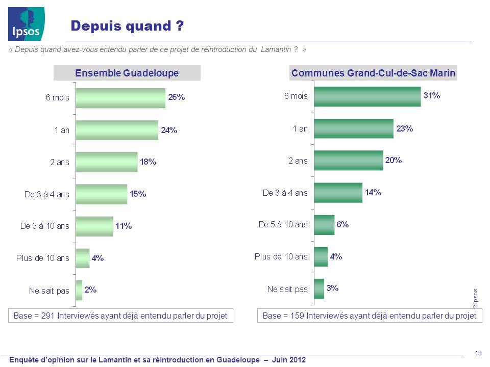 © 2012 Ipsos Enquête dopinion sur le Lamantin et sa réintroduction en Guadeloupe – Juin 2012 Depuis quand ? 18 « Depuis quand avez-vous entendu parler