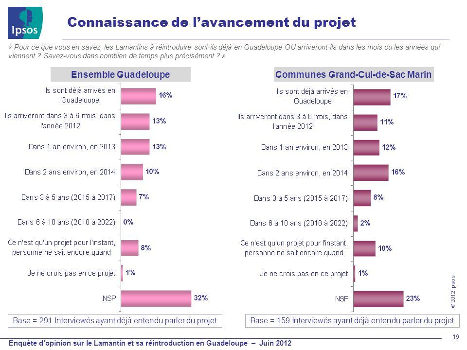 © 2012 Ipsos Enquête dopinion sur le Lamantin et sa réintroduction en Guadeloupe – Juin 2012 19 Ensemble GuadeloupeCommunes Grand-Cul-de-Sac Marin Con