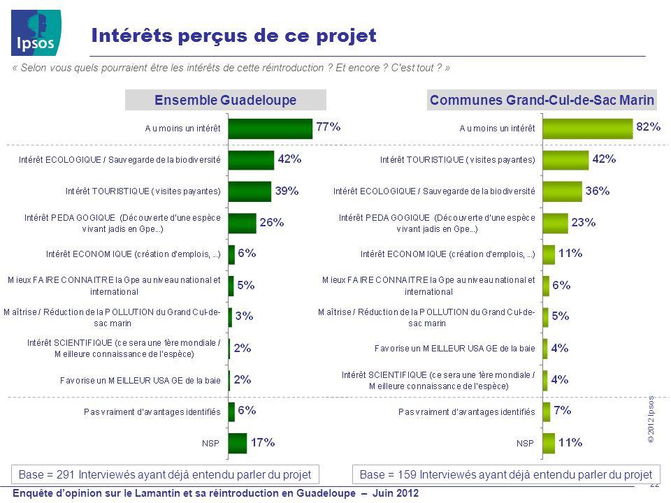 © 2012 Ipsos Enquête dopinion sur le Lamantin et sa réintroduction en Guadeloupe – Juin 2012 Intérêts perçus de ce projet 22 « Selon vous quels pourra