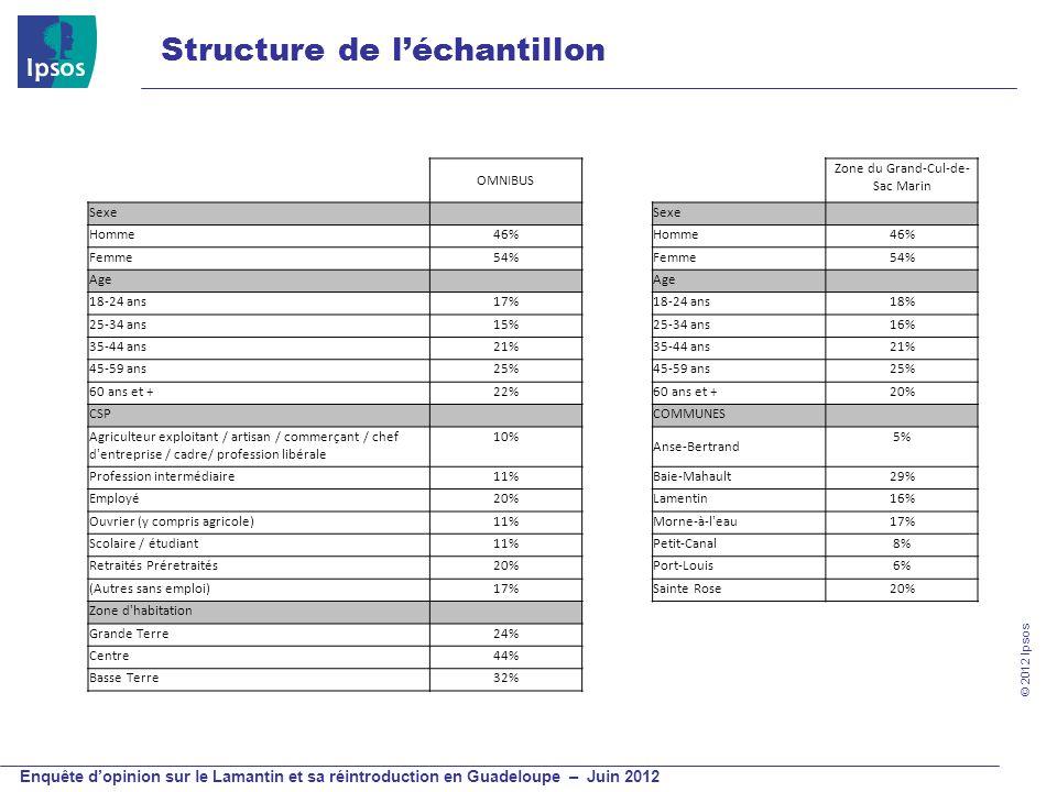 © 2012 Ipsos Enquête dopinion sur le Lamantin et sa réintroduction en Guadeloupe – Juin 2012 Structure de léchantillon OMNIBUS Zone du Grand-Cul-de- S
