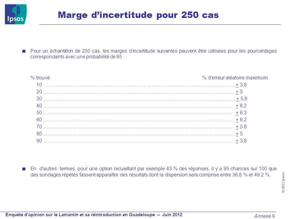 © 2012 Ipsos Enquête dopinion sur le Lamantin et sa réintroduction en Guadeloupe – Juin 2012 Pour un échantillon de 250 cas, les marges dincertitude s