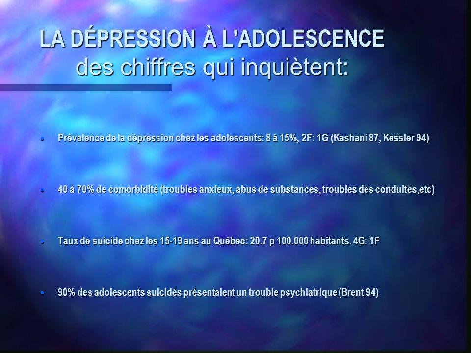 LA DÉPRESSION À L ADOLESCENCE des chiffres qui inquiètent: Prévalence de la dépression chez les adolescents: 8 à 15%, 2F: 1G (Kashani 87, Kessler 94) Prévalence de la dépression chez les adolescents: 8 à 15%, 2F: 1G (Kashani 87, Kessler 94) 40 à 70% de comorbidité (troubles anxieux, abus de substances, troubles des conduites,etc) 40 à 70% de comorbidité (troubles anxieux, abus de substances, troubles des conduites,etc) Taux de suicide chez les 15-19 ans au Québec: 20.7 p 100.000 habitants.