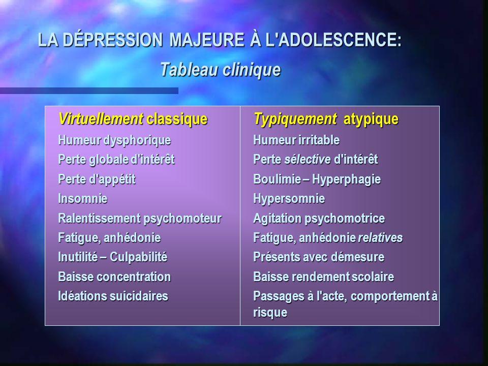 LA DÉPRESSION MAJEURE À L'ADOLESCENCE: Tableau clinique Virtuellement classique Typiquement atypique Humeur dysphoriqueHumeur irritable Perte globale